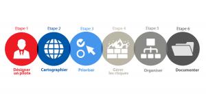 Les 6 étapes du RGPD - CNIL