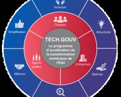 tech-gouv-enjeux-diagramme