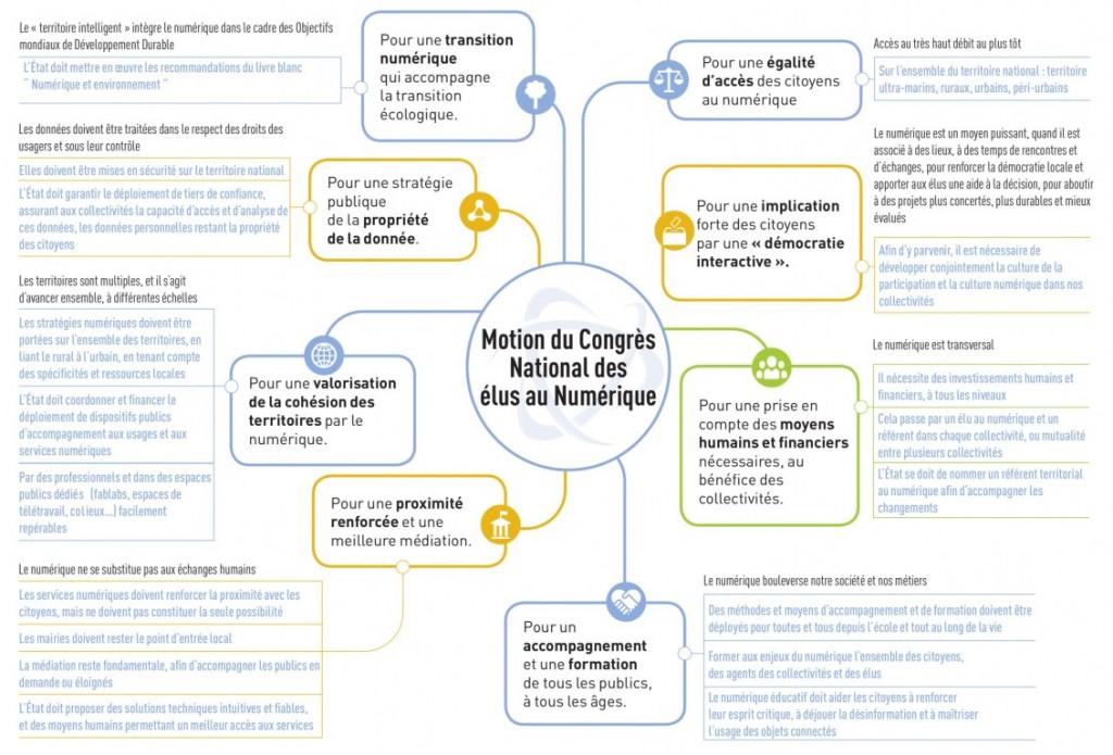 Motion du congrès national des élus au numérique 2019